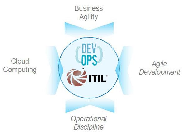 ¿Es posible compaginar la Gestión de Cambios de ITIL con el Despliegue Continuo?
